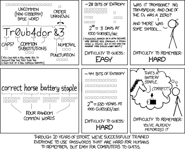 Password Strength Comic by XKCD